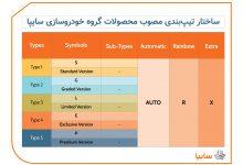 Photo of با نامگذاری و تیپبندی محصولات جدید سايپا آشنا شوید + جدول
