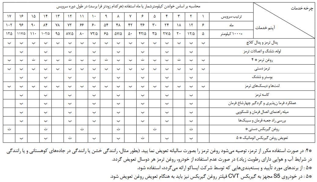 جدول سرویس های دوره ای هایما S5
